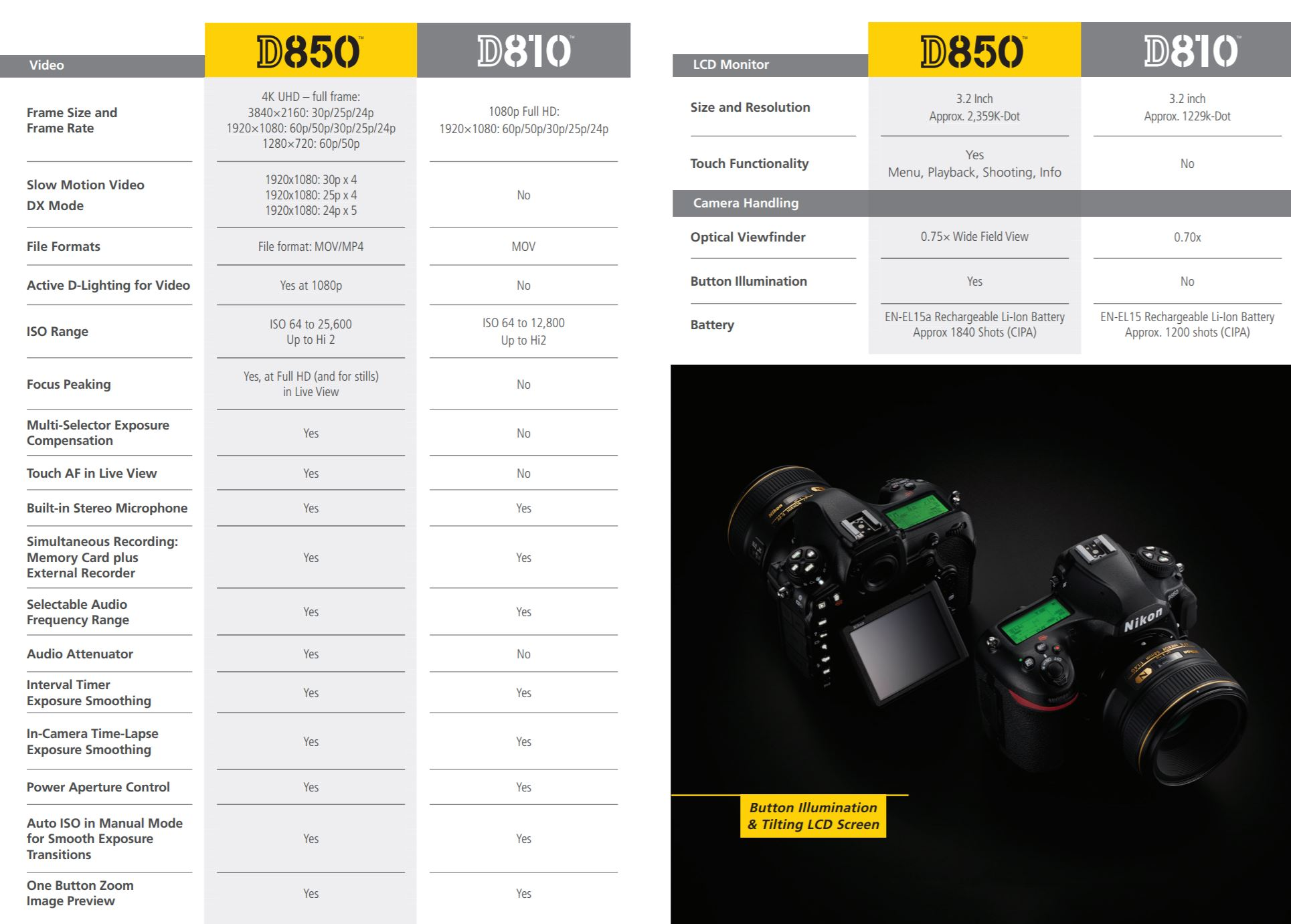 Nikon D850 Vs  Nikon D810 Specs Comparison Guide (PDF