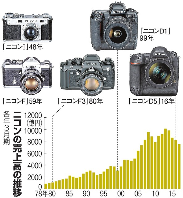 Nikon will Focus on High-End Cameras (8K Camera and Full Frame ...